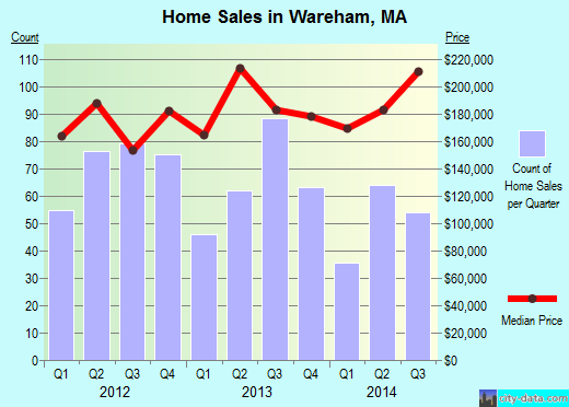 Wareham,MA real estate house value index trend