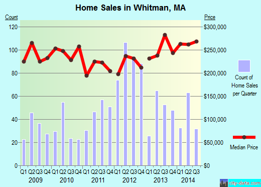 Whitman,MA real estate house value index trend
