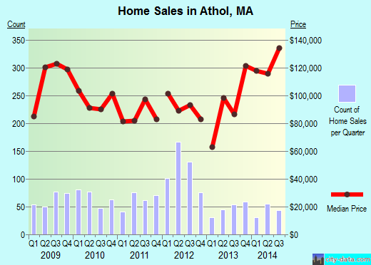 Athol,MA real estate house value index trend