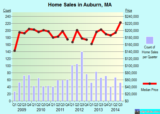 Auburn,MA real estate house value index trend