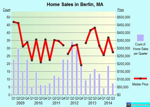 Berlin,MA real estate house value index trend