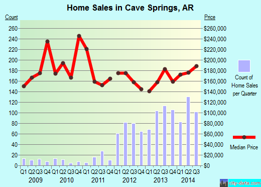 Cave Springs,AR real estate house value index trend