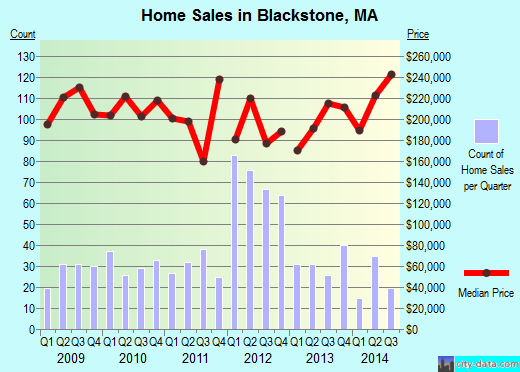 Blackstone,MA real estate house value index trend