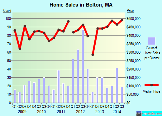 Bolton,MA real estate house value index trend