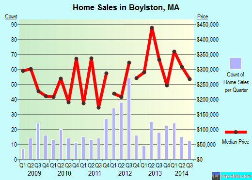 Boylston,MA real estate house value index trend
