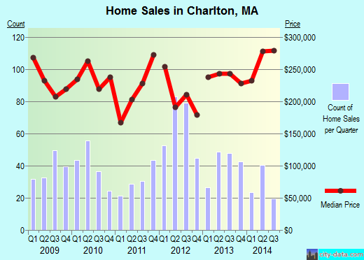 Charlton,MA real estate house value index trend