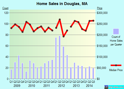 Douglas,MA real estate house value index trend