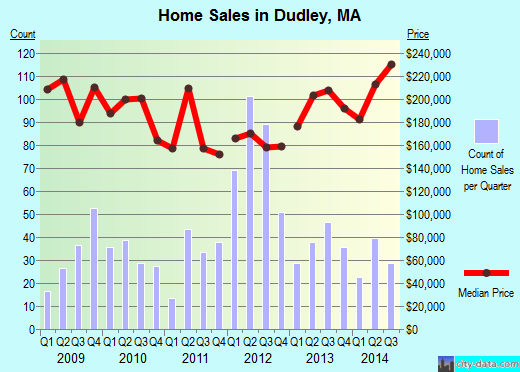 Dudley,MA real estate house value index trend