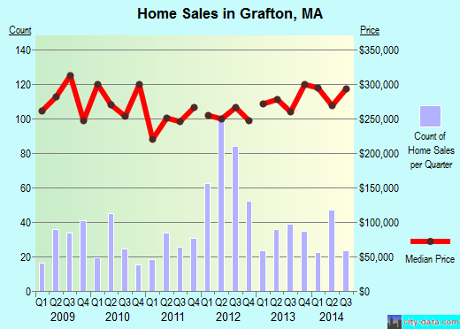 Grafton,MA real estate house value index trend