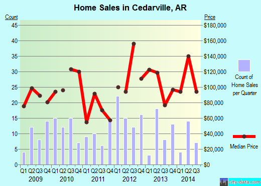 Cedarville,AR real estate house value index trend