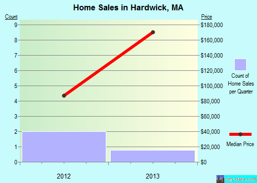 Hardwick,MA real estate house value index trend