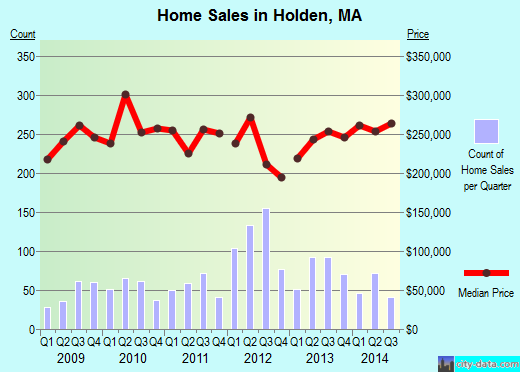 Holden,MA real estate house value index trend