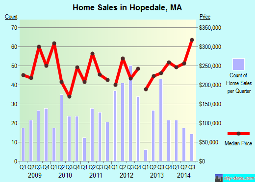 Hopedale,MA index of house prices