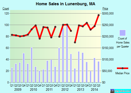Lunenburg,MA real estate house value index trend