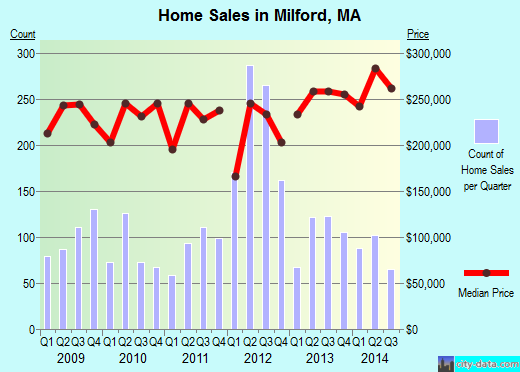 Milford,MA real estate house value index trend