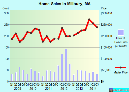 Millbury,MA real estate house value index trend