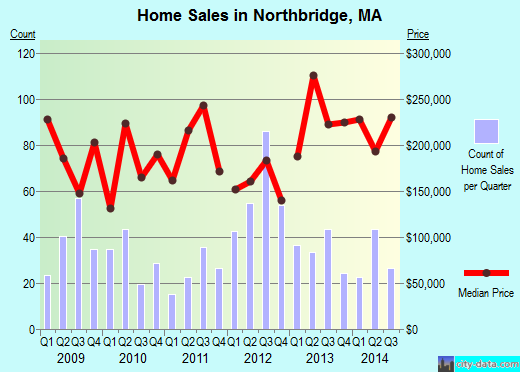 Northbridge,MA real estate house value index trend