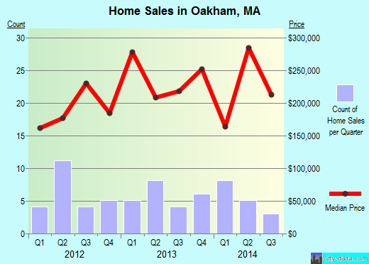 Oakham,MA real estate house value index trend