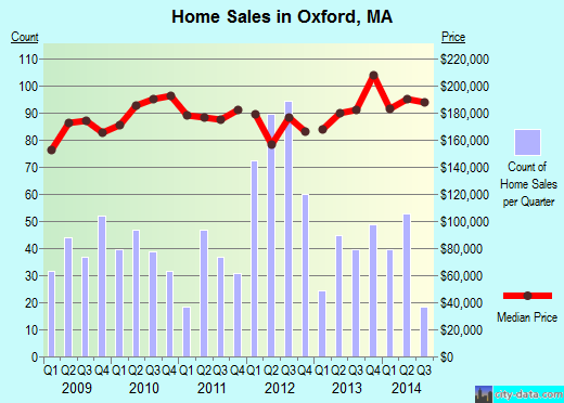 Oxford,MA real estate house value index trend