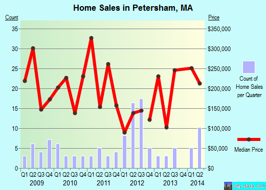 Petersham,MA real estate house value index trend