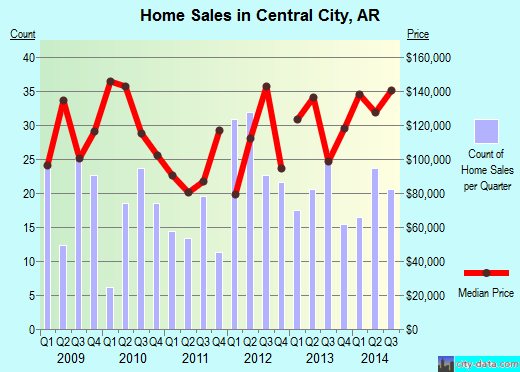 Central City,AR real estate house value index trend