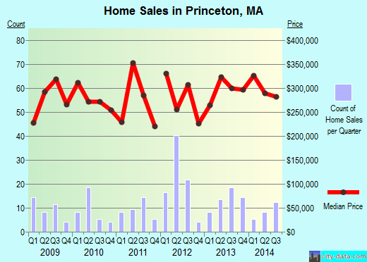 Princeton,MA real estate house value index trend