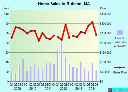 Rutland,MA real estate house value index trend