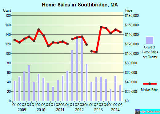 Southbridge,MA real estate house value index trend