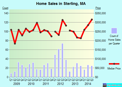 Sterling,MA real estate house value index trend