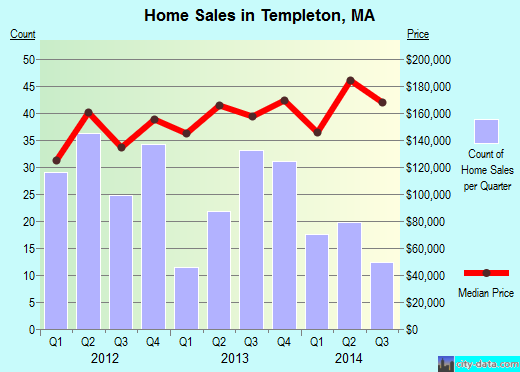 Templeton,MA real estate house value index trend