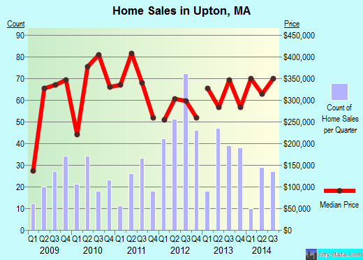 Upton,MA real estate house value index trend