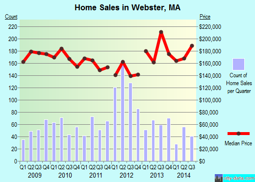 Webster,MA index of house prices