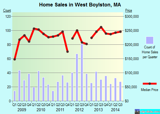 West Boylston,MA real estate house value index trend