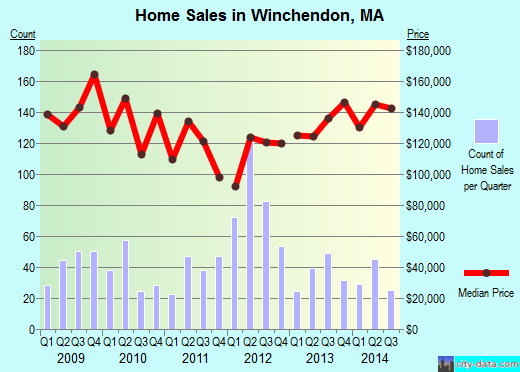 Winchendon,MA real estate house value index trend