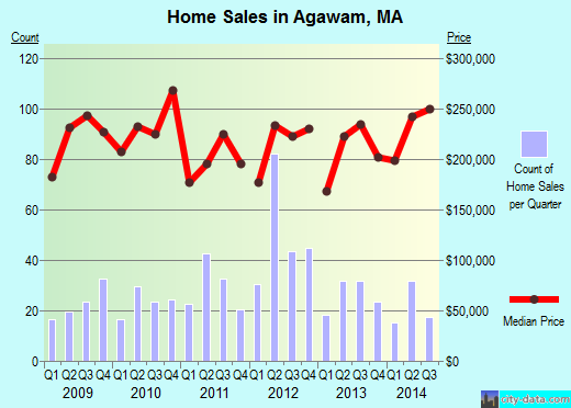 Agawam,MA real estate house value index trend
