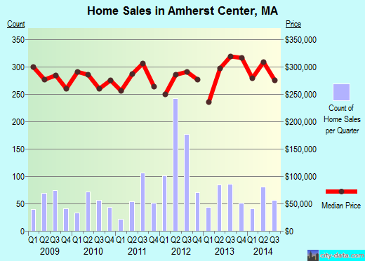 Amherst Center,MA real estate house value index trend
