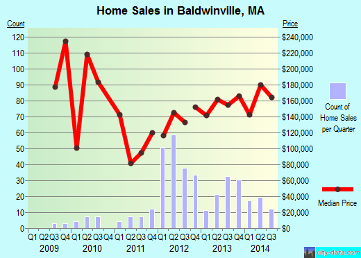 Baldwinville,MA real estate house value index trend