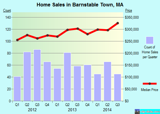 Barnstable Town,MA real estate house value index trend