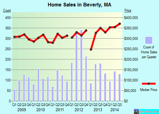 Beverly, MA index of house prices