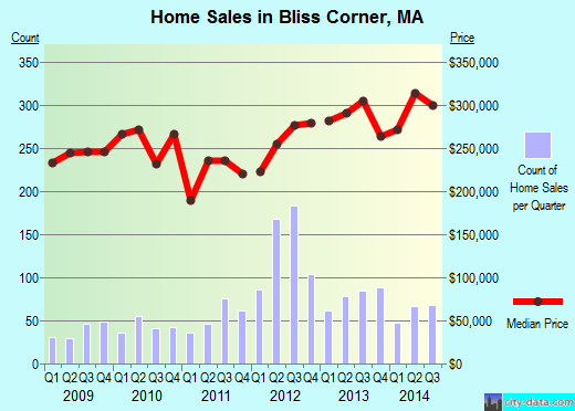 Bliss Corner,MA real estate house value index trend