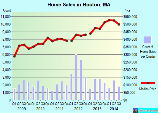 Boston,MA real estate house value index trend