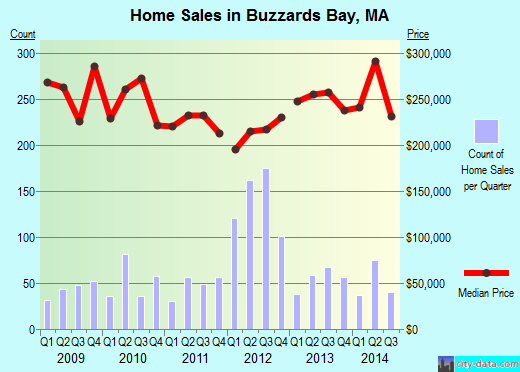 Buzzards Bay,MA real estate house value index trend