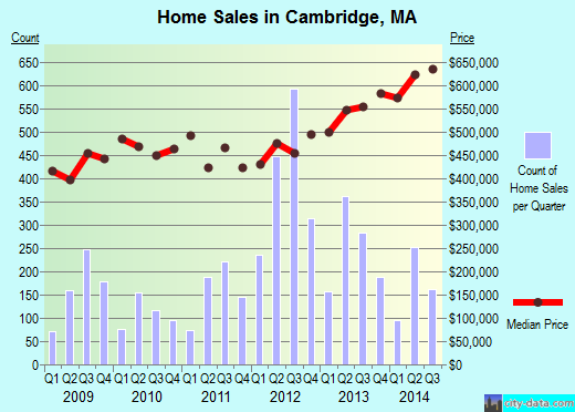 Cambridge,MA real estate house value index trend