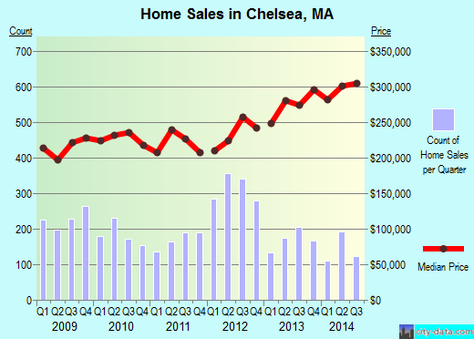Chelsea,MA real estate house value index trend