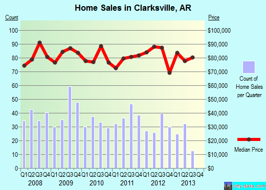 Clarksville,AR real estate house value index trend