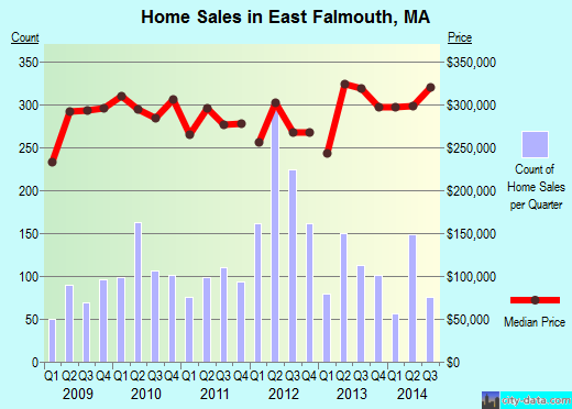 East Falmouth,MA real estate house value index trend