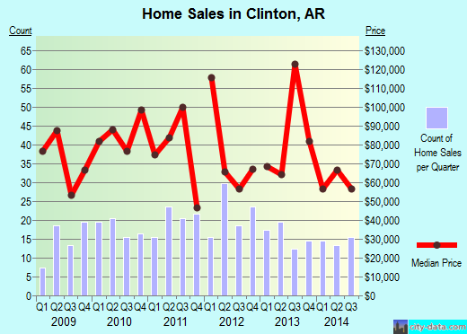 Clinton,AR real estate house value index trend