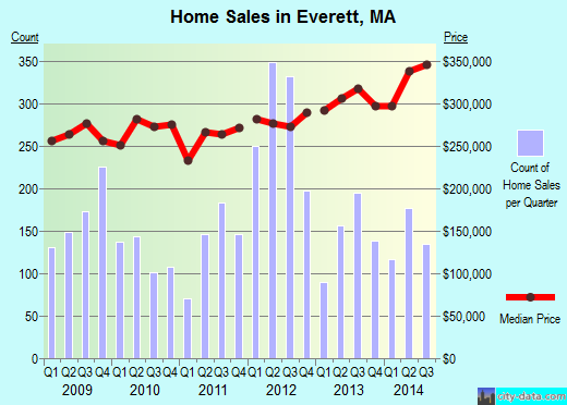 Everett,MA real estate house value index trend