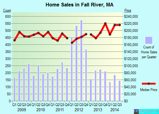 Fall River,MA real estate house value index trend