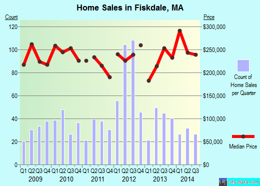 Fiskdale,MA real estate house value index trend